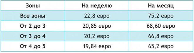 Цены на проездной Navigo в Париже