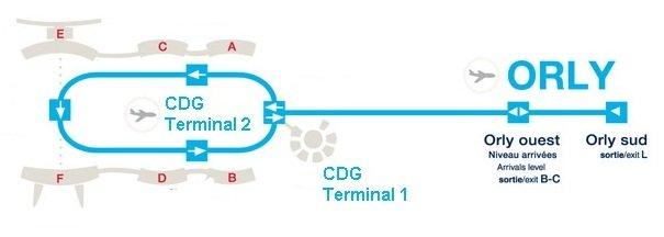 Схема маршрута трансфера между аэропортами Орли и Шарль де Голль