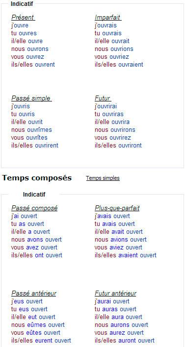 Спряжение неправильного французского глагола ouvrir